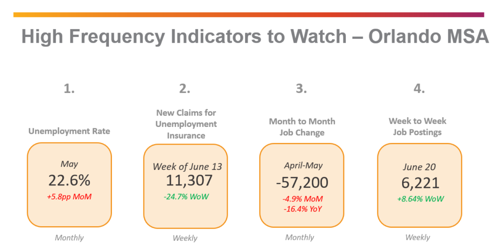 Orlando MSA High Frequency Indicators of economic recovery to watch dashboard image.